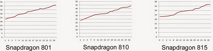 اسنپ دراگون - خنک تر بودن Snapdragon 815 نسبت به 810 و 801