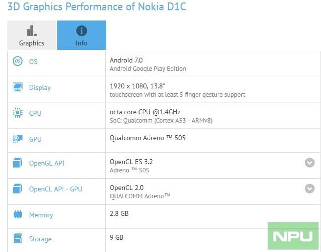 اطلاعات جدید در مورد نوکیا d1c