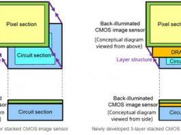 سنسور دوربین سونی با پشتیبانی از فول اچدی 1000 فریم بر ثانیه