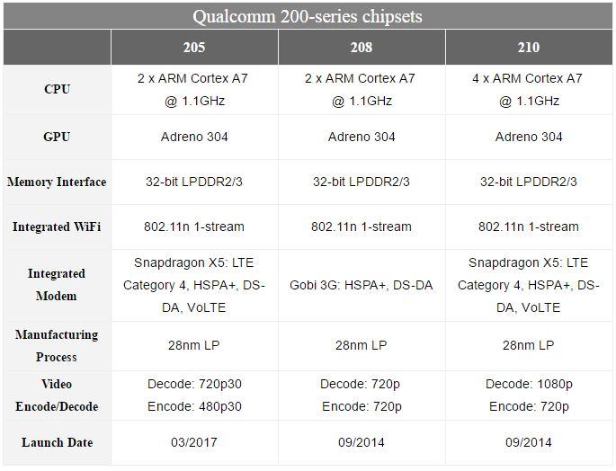 معرفی پردازنده های موبایل ارزانقیمت سری 205 کوالکام