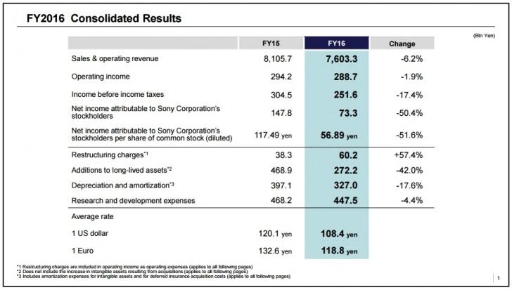 انتشار گزارش مالی سونی : بازگشت سود به موبایل