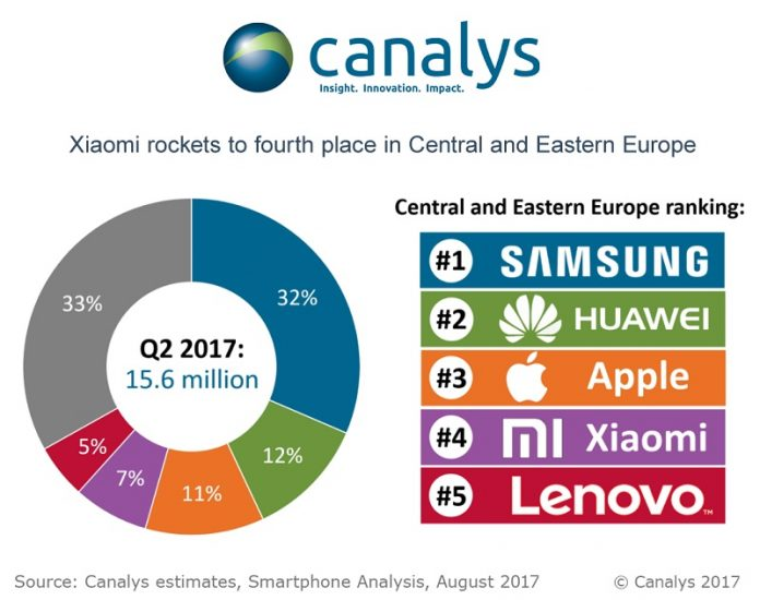فروش هواوی در اروپای مرکزی و شرقی از اپل گذشت؛ سامسونگ اول