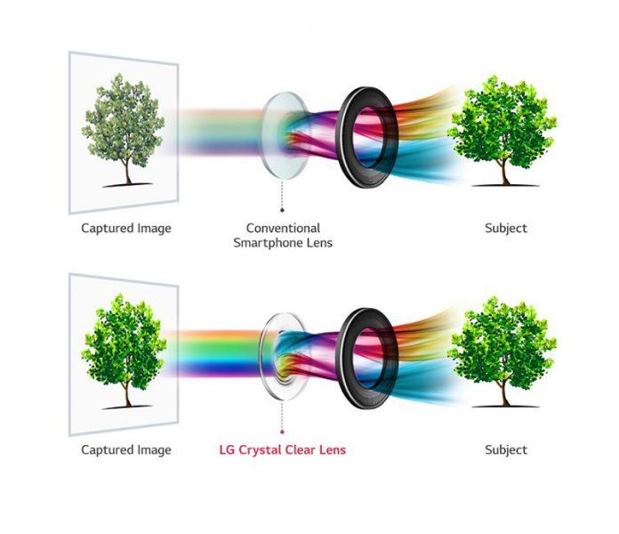 LG V30 بازترین دیافراگم دوربین موبایل جهان را دارد: لنز f/1.6