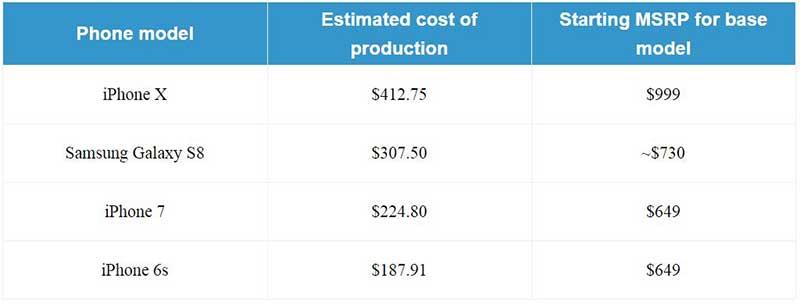 قیمت آیفون X با جمع قطعات آن فقط 412 دلار است!