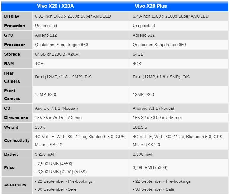 vivo X20 و X20 پلاس آمدند؛ فول اسکرین، 6 و 6.4 اینچ