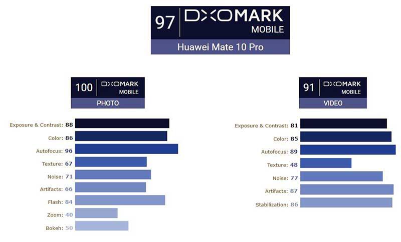 DxOMark : هواوی میت 10 پرو بهترین دوربین عکاسی دنیا