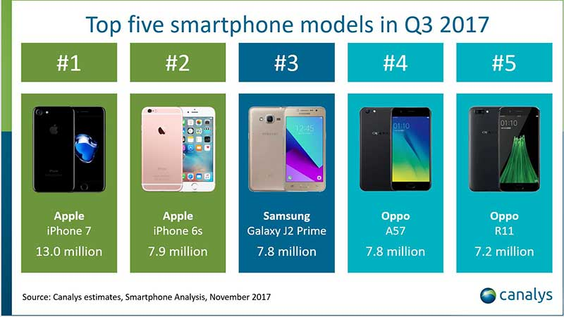 iPhone 8 Plus اولین پلاسی که از مدل عادی بیشتر میفروشد