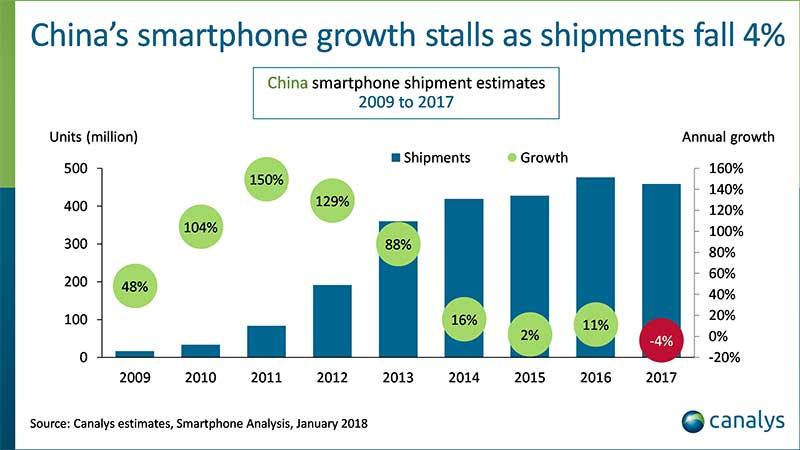 افت بازار موبایل چین در سال 2017 برای اولین بار