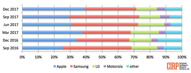 فروش آیفون X، اپل را به صدر بازار موبایل آمریکا فرستاد