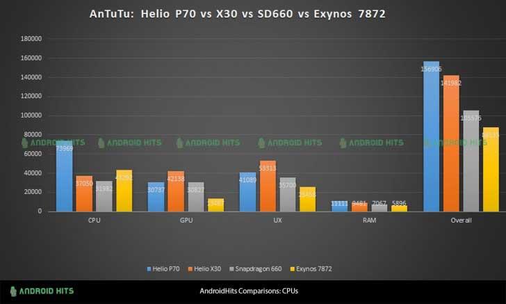 لو رفتن چیپست Helio P70 قدرت بالاتر از Snapdragon 660 !
