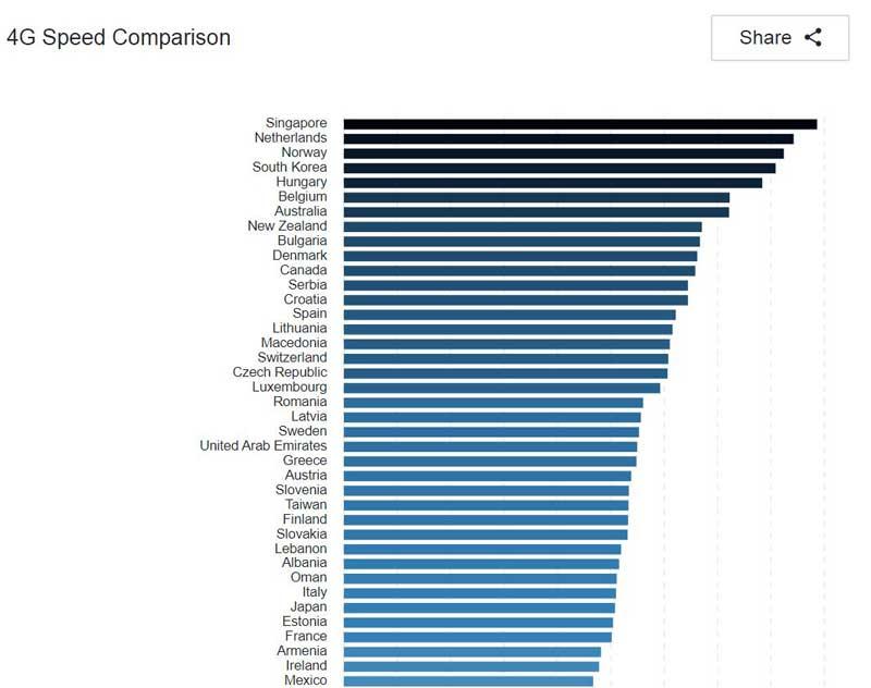 سریع ترین اینترنت جهان را بشناسید؛ ارتقاء 16 پلهای 4G ایران
