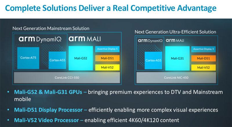 Mali G52 و G31 : گرافیکهای میانی و ارزانقیمت ARM