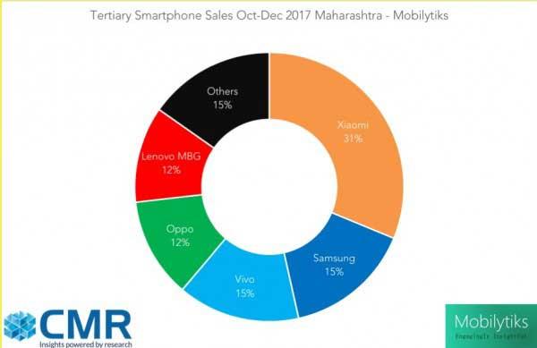 شائومی برند شماره یک موبایل در ثروتمندترین منطقه هند
