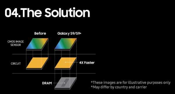 سامسونگ شیوه اسلوموشن 960 فریم گلکسی S9 را توضیح داد
