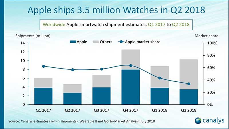 افزایش فروش اپل واچ - کاهش 9 درصدی سهم بازار اپل!
