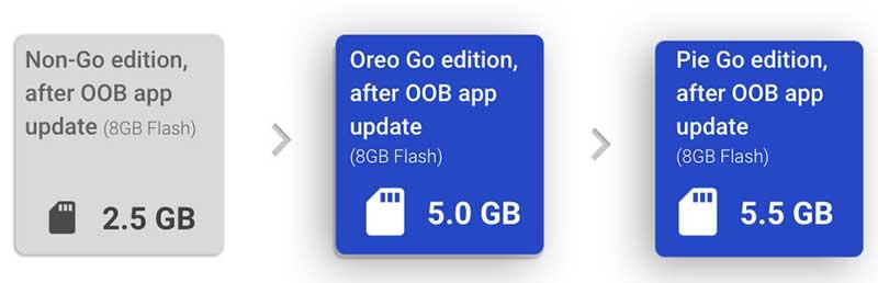 اندروید Pie نسخه Go با سرعت بیشتر و بهینهسازی حافظه