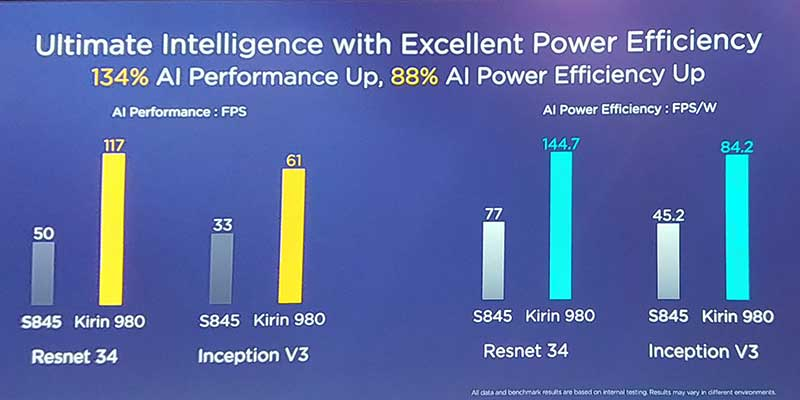 IFA 2018: معرفی اولین چیپست 7 نانومتری جهان: Kirin 980