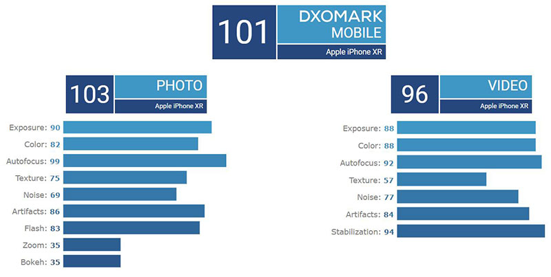 iPhone XR پادشاه جدید موبایلهای تک دوربینه