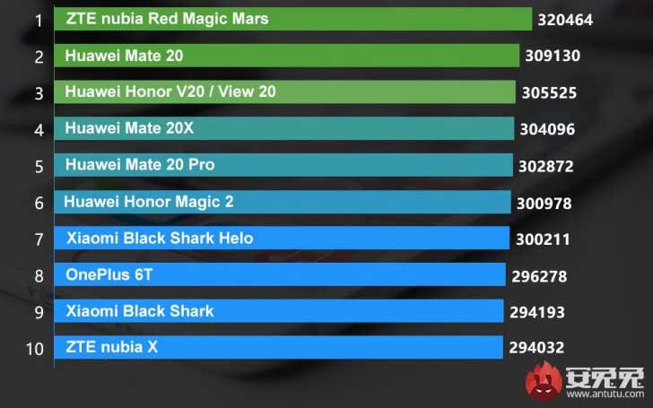 برترینهای ماه AnTuTu: نوبیا Red Magic Mars در صدر