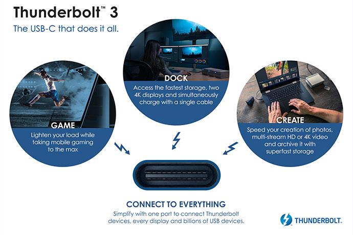 USB 4 با سرعت 40 گیگابیت بر ثانیه معرفی شد