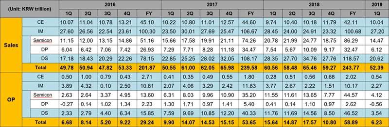 انتشار گزارش مالی سامسونگ: پائینترین سود در سه سال گذشته!
