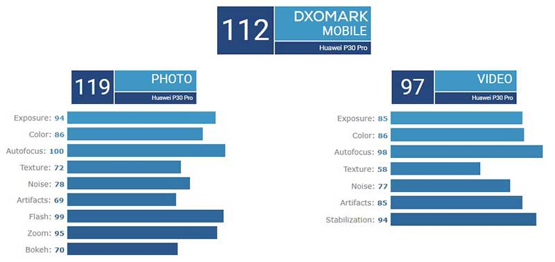 Galaxy S10 5G در کنار P30 Pro بهترین دوربینهای موبایلی