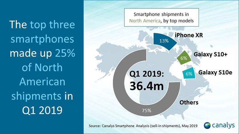 آیفون XR، گلکسی +S10 و S10e پر فروشترین گوشیهای آمریکا