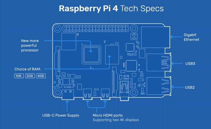 Raspberry Pi 4 قدرتمندتر از همیشه با همان قیمت قبلی
