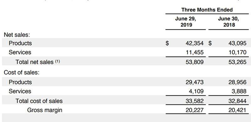 افت 13 درصدی فروش موبایل اپل - نتایج مالی Q2 2019