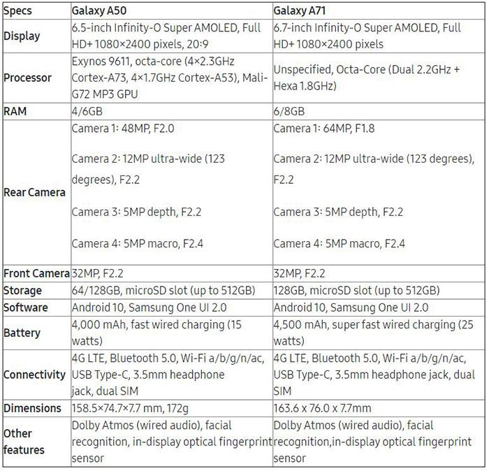 گلکسی A51 و A71 معرفی شدند؛ میانههای جدید سامسونگ