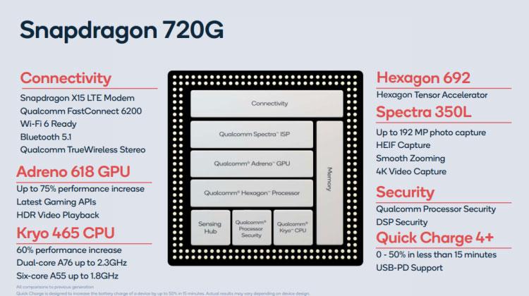 معرفی پردازندههای Snapdragon 720G همراه با SD662 و SD460