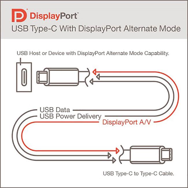 پشتیبانی USB 4.0 از اتصال مانیتور 16K با 60 فریم در ثانیه!