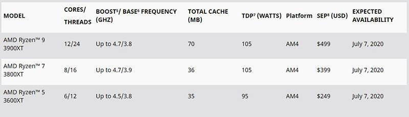Ryzen 3000XT سری جدید پردازندههای دسکتاپی AMD
