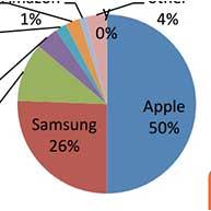 فروش بالای آی فون در سه ماهه چهارم سال 2014