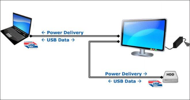 بررسی پورت USB Type C