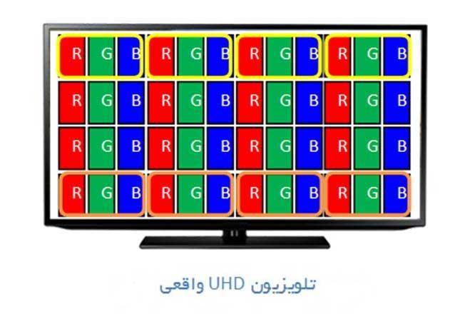راهنمای خرید تلویزیون UHD