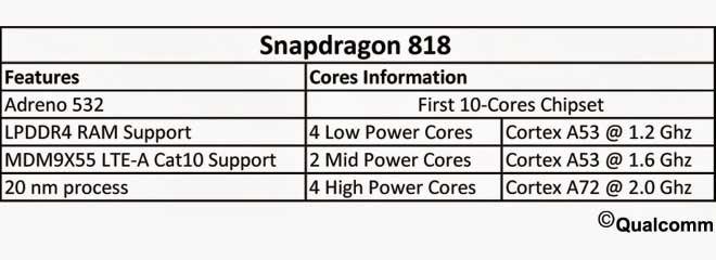 مشخصات Snapdragon 818 - اسنپدراگون 818