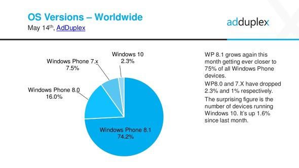 توزیع سیستم عامل ویندوزفون - نسخه آزمایشی ویندوز 10