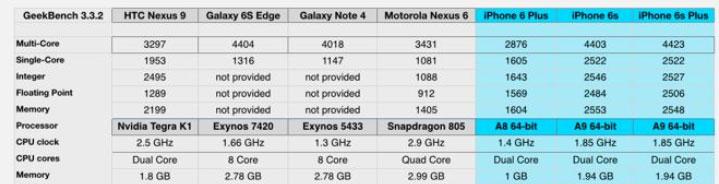 iPhone 6S و 6S Plus - چیپ ست a9 در تست گیک بنچ