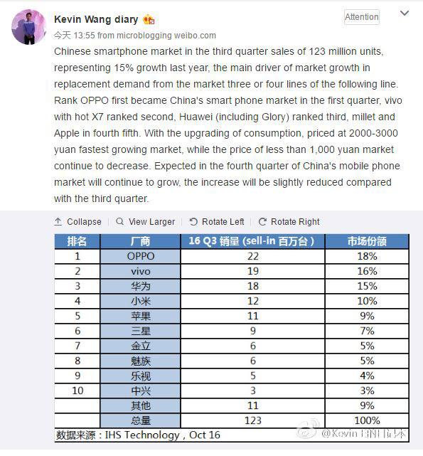 جایگاه اول گوشی oppo و vivo در چین