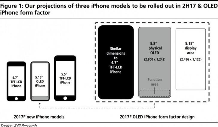 جایگزینی دکمه هوم در iPhone 8 با محوطهای به نام Function Area