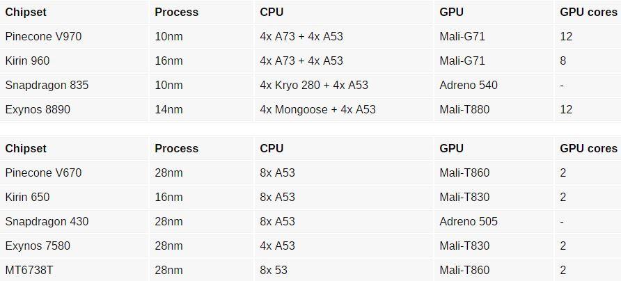 مشخصات دو چیپ ست Pincore شائومی؛ هسته A73 و گرافیک G71