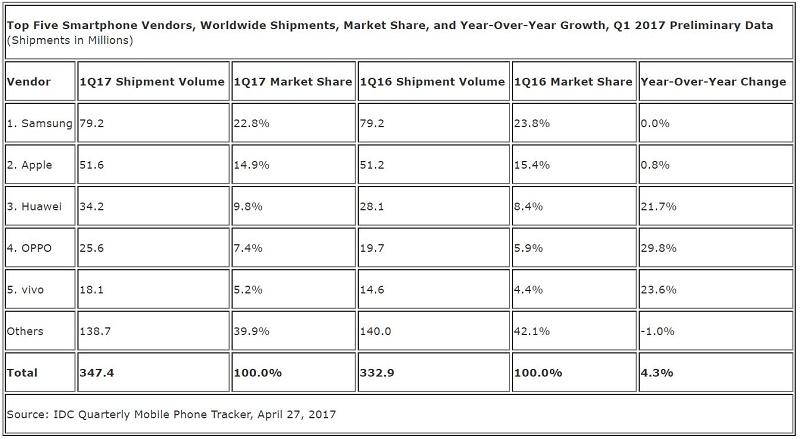 IDC: رکود سامسونگ و اپل ؛ سایه چینیها در پشت سر