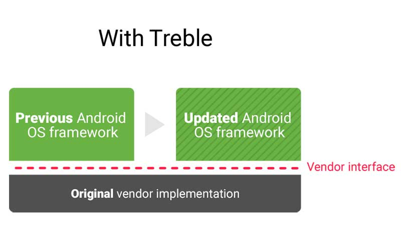 تلاش گوگل برای حل مشکل آپدیت اندروید ؛ پروژه Treble