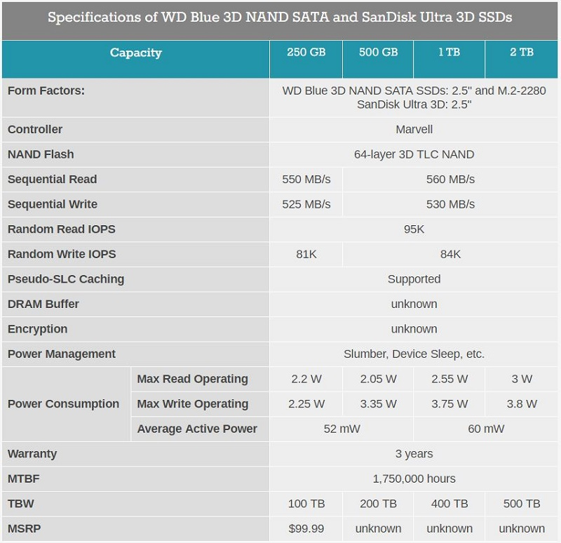 SSD ارزان میشود؟ SSD سندیسک و WD 250 گیگ 100 دلار