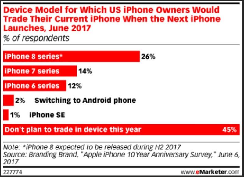به چه دلائلی کاربران موبایل در آمریکا، آیفون نمیخرند؟