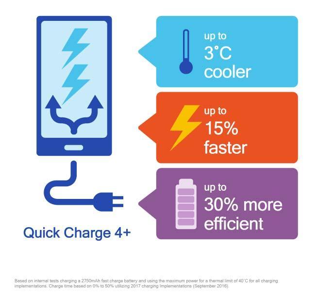 کوالکام شارژ سریع جدید کوئیک شارژ 4 پلاس را معرفی کرد