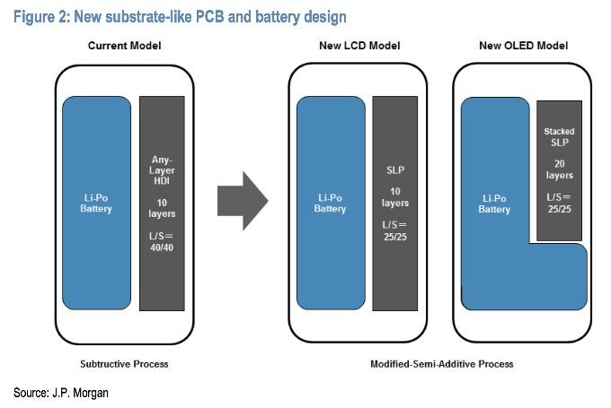 مشکل باتری ایفون با الجی و باتری L شکل حل میشود؟