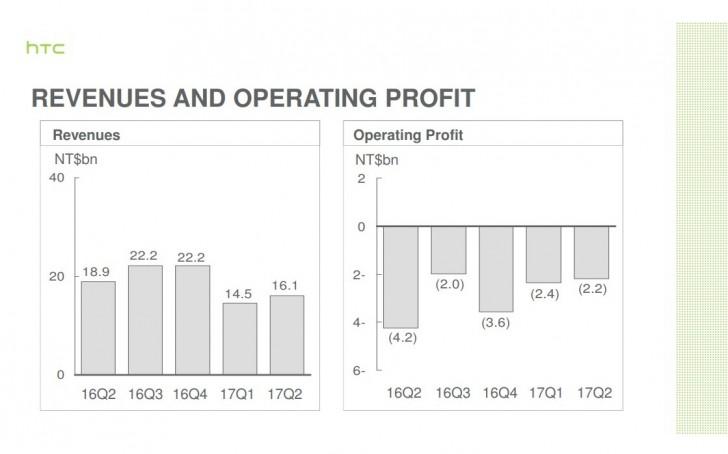 نتایج مالی HTC در Q2 2017 : ادامه بحران، ضرر 64 میلیون دلاری