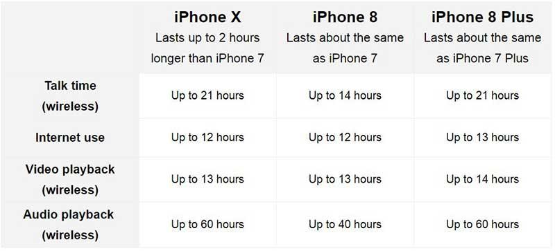 10 تفاوت آیفون 8 و آیفون X که پیش از خرید باید بدانید